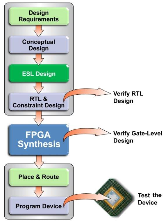 4. LUTs and FPGA Architecture - What's this programmable ...